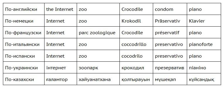 казахские слова